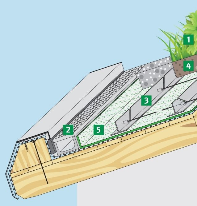 Наклонен зелен покрив с кабели