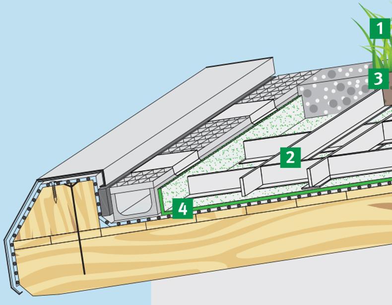 Наклонен зелен покрив с държачи